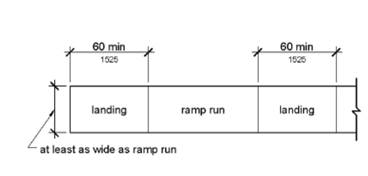 ramp run and required resting area drawing