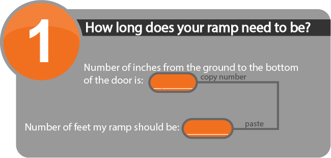 Step 1 helps you determine the length of the ADA ramp based on door height