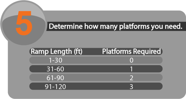 Step 5: Determine how many platforms you need