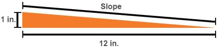 ada-compliant slope showing 1 inch of rise to 12 inches of ramp run