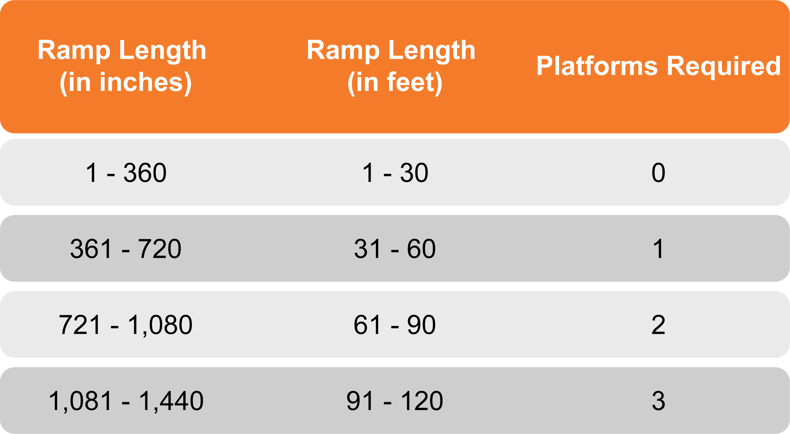 ADA ramp landing requirements