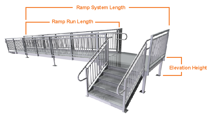 ADA ramp length calculator