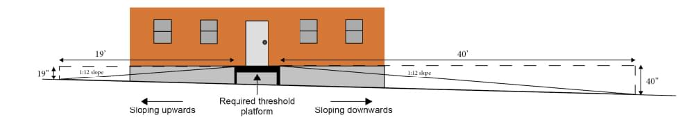 front view of modular building that shows ground sloping up on the left side and the ground sloping down on the right side