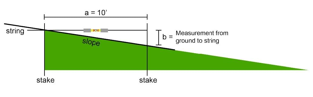Place stakes 10 feet apart and use the string to measure the ground height difference
