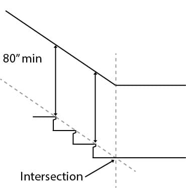 IBC stair diagram showing 80 inches of clearance between stair nosings and the ceiling