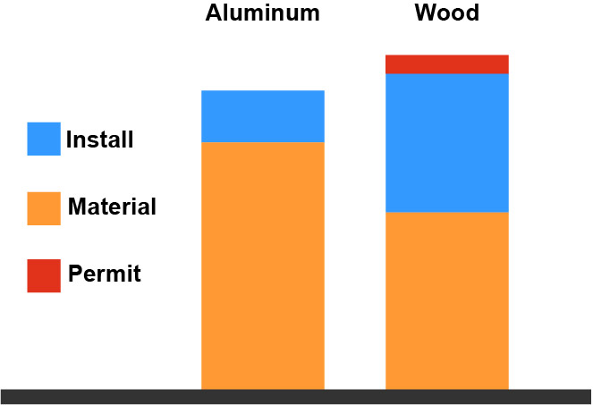 Aluminum and wood installation and material cost for wheelchair ramp